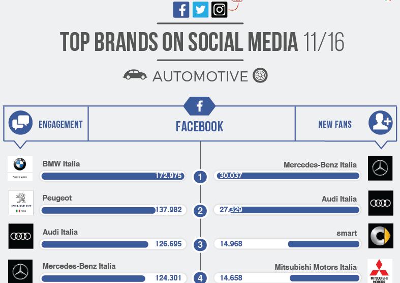 Le auto più popolari sui social