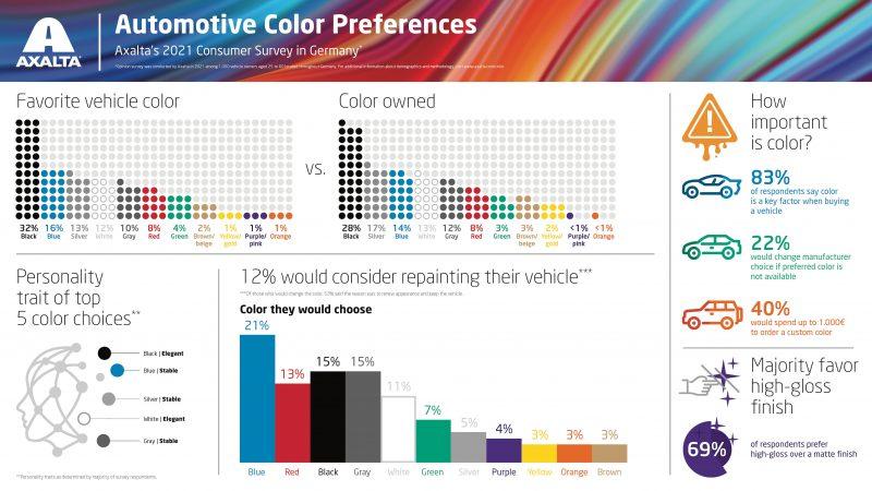 Quanto conta il colore nell' acquisto dell'auto ? Ce lo dice l'ultimo sondaggio di Axalta