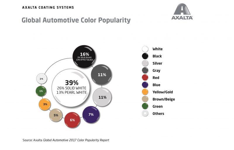 Colori auto: anche nel 2017 vince il bianco
