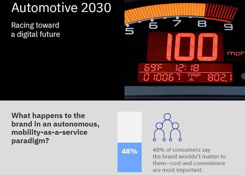 I brand auto contano ancora?
