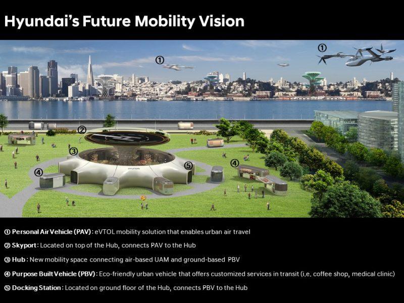 Auto volanti, Hyundai svela al CES la sua visione del futuro