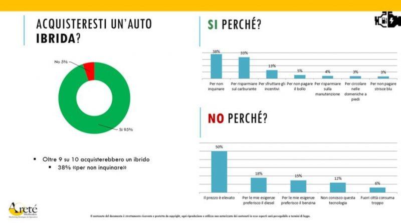 9 italiani su 10 pronti ad acquistare auto ibride ed elettriche