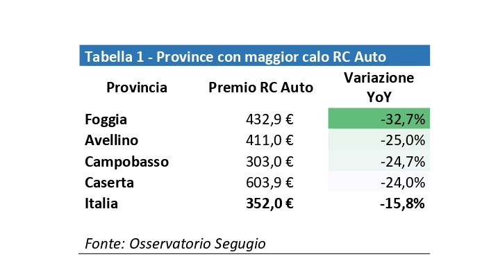Prezzi Rc Auto ai minimi storici, soprattutto al Sud