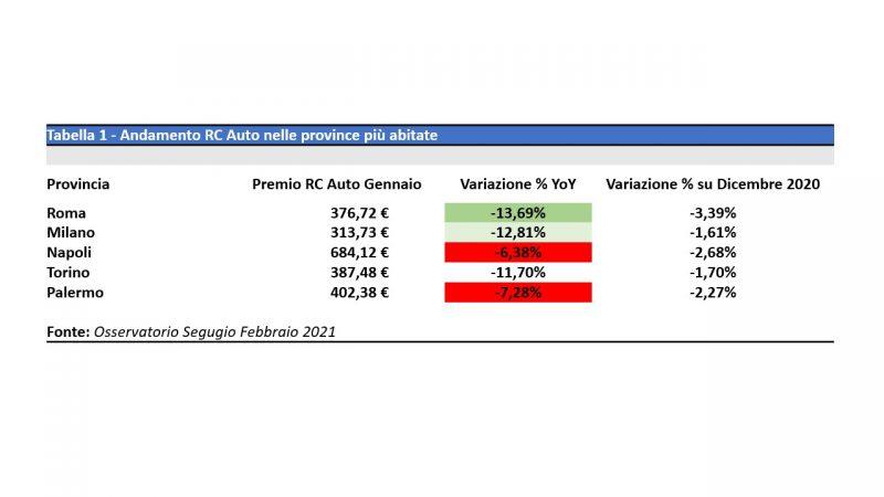 RC auto: prezzi ai minimi storici