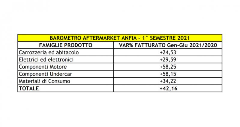 Aftermarket in forte crescita nel primo semestre, carrozzeria +24,5%