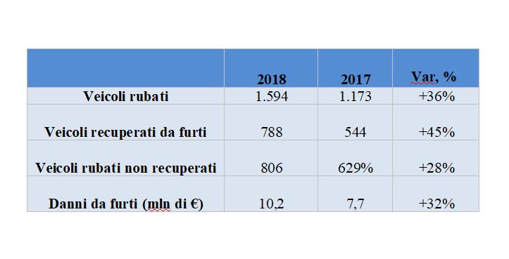 Nuovo boom dei furti di auto a noleggio (+36%)