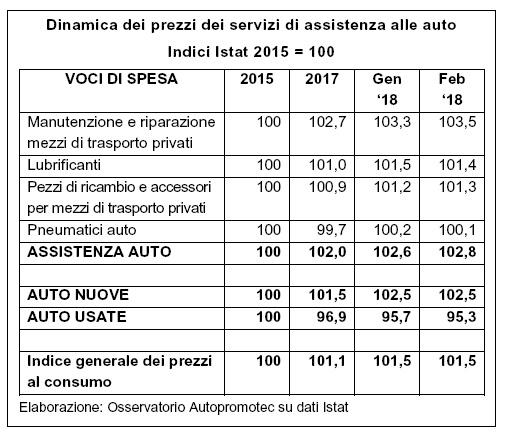 Assistenza auto: prezzi in lieve crescita nel triennio 2015-2017 (+2%)