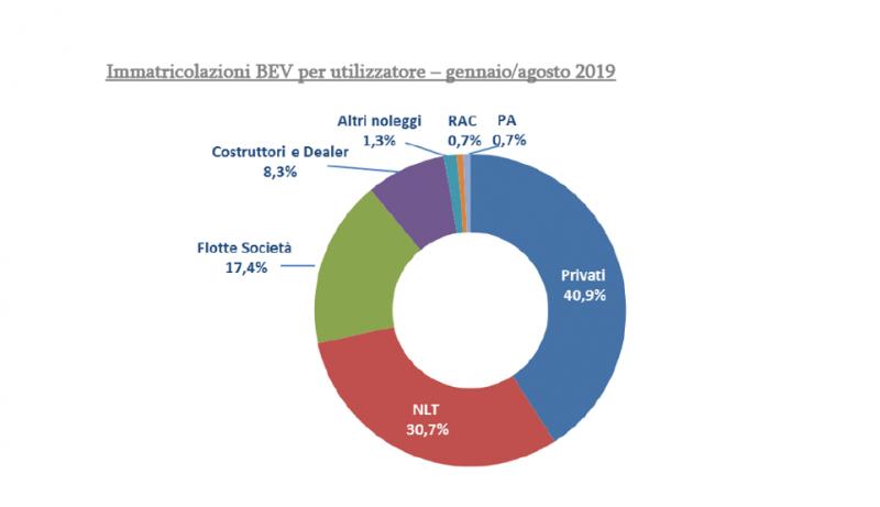 Crescono le vendite di auto elettriche, soprattutto ai privati