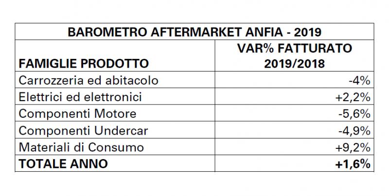 Secondo i dati ANFIA alcune famiglie di prodotto chiudono positivamente il 2019
