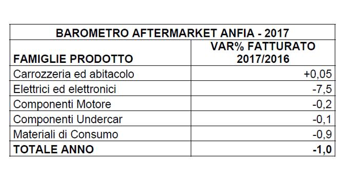 Mercato Aftermarket in leggero ribasso nel 2017, stabili i componenti carrozzeria