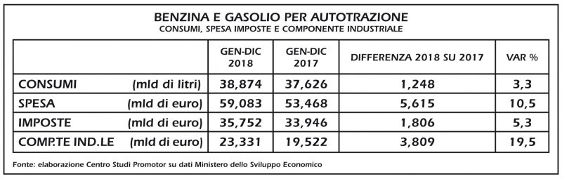 Nel 2018 cresce del 10,5% la spesa per benzina e gasolio auto
