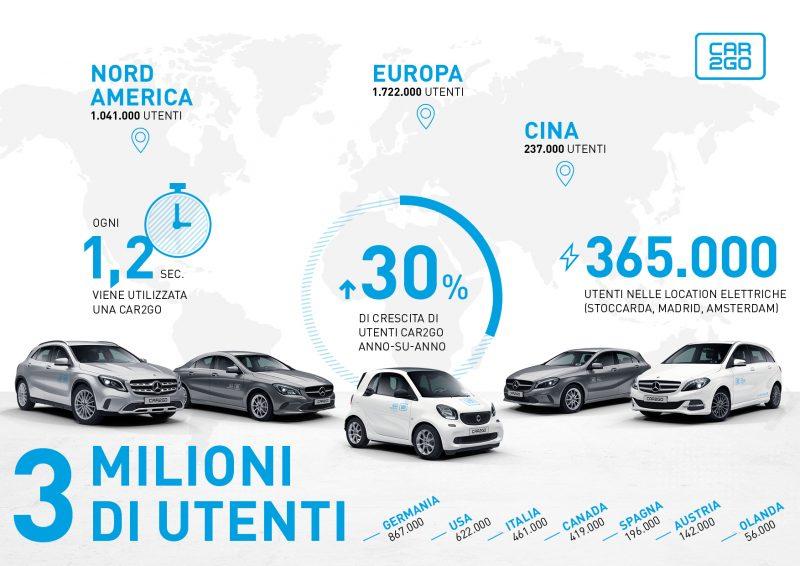 Carsharing in crescita: car2go raggiunge i 3 milioni di clienti