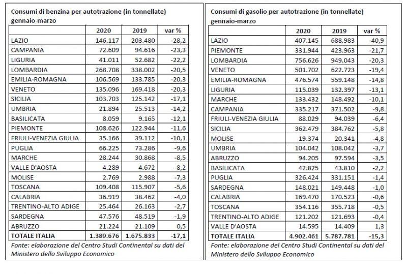 Gennaio-marzo: calano consumi benzina e gasolio in quasi tutte le regioni italiane