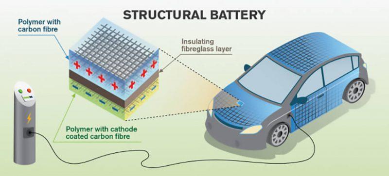 Auto elettrica, la carrozzeria in carbonio diventa batteria