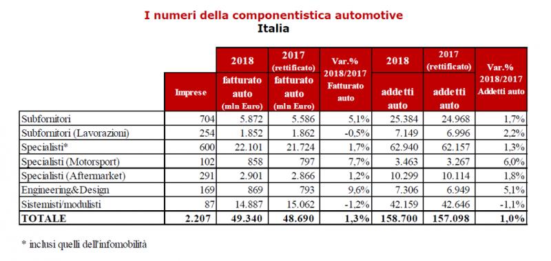 Componentistica italiana: rallenta la crescita