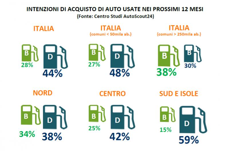 Usato, il diesel resterà la prima scelta degli italiani, ma non nelle grandi città