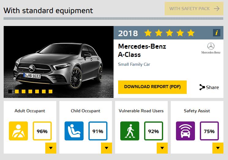 Le auto più sicure del 2018 secondo i Crash-Test EURO NCAP