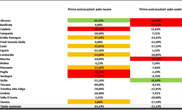 Assicurazione auto: in Fase 2 il mercato riparte veloce