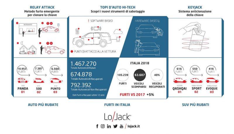 Furti auto in aumento, ladri sempre più hi-tech