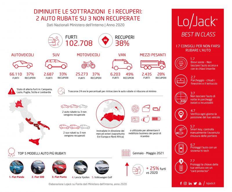 Un milione di veicoli rubati in Italia negli ultimi 10 anni