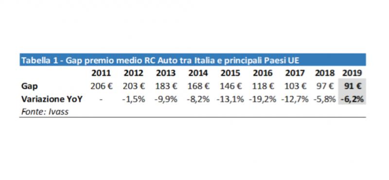 Rc auto: in Italia è più cara rispetto alla media europea