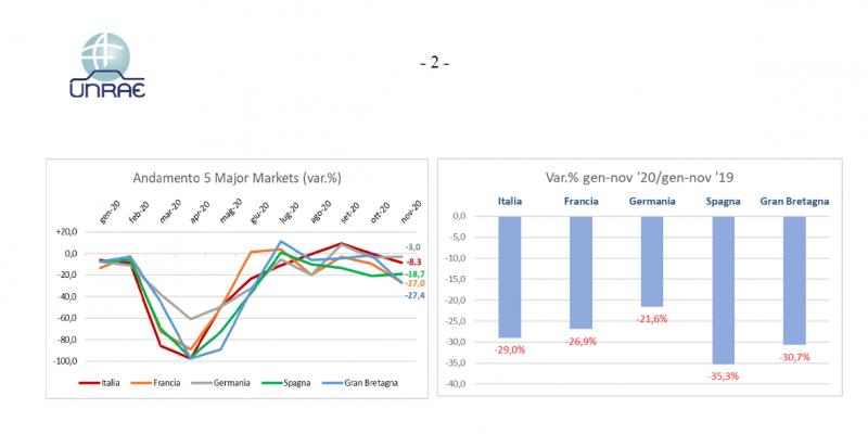 Il mercato dell'auto crolla in tutta Europa