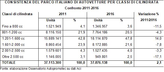 Aumentano le auto di media cilindrata tra 2011-2016, diminuiscono piccole e grandi