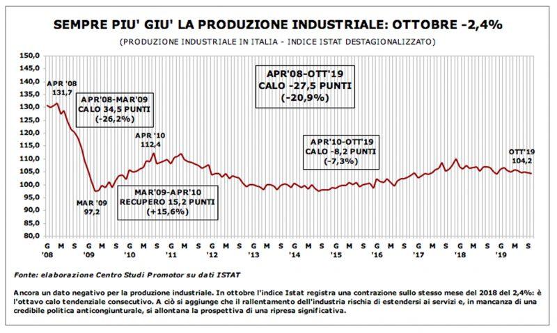 Produzione industriale: ottavo calo in ottobre (-2,4%)
