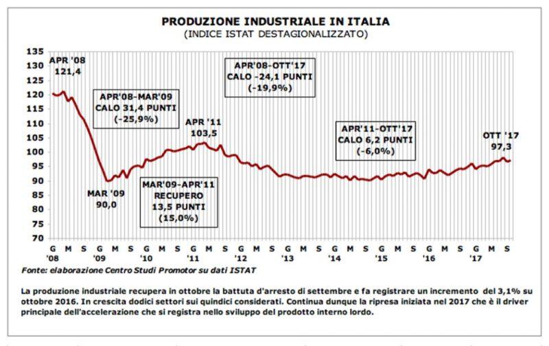 Produzione industriale: ottobre +0,5% e crescita diffusa