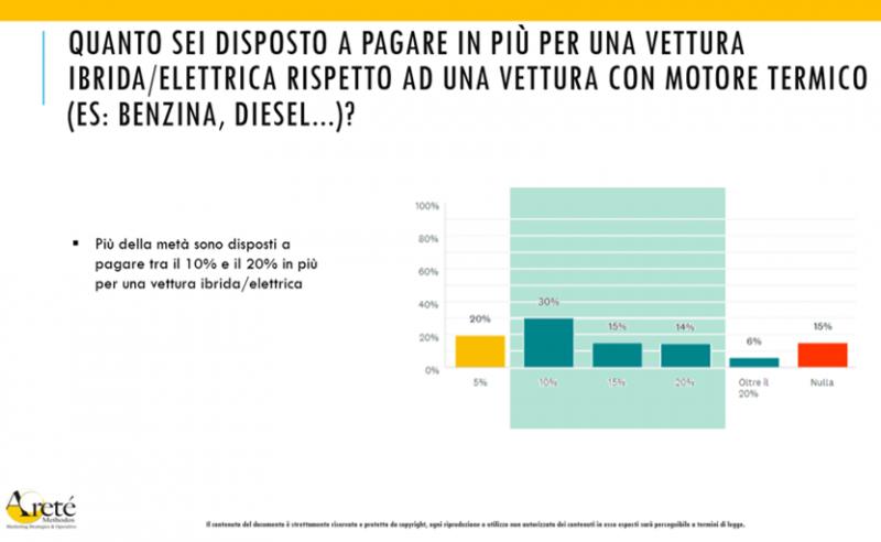 Auto ibride ed elettriche: costo e scarsa conoscenza frenano gli italiani