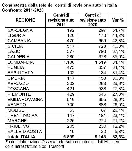 I centri di revisione sono aumentati del 32,5% in 10 anni