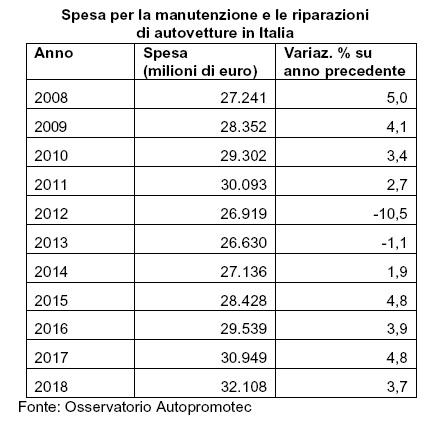 32,1 miliardi la spesa per manutenzione e riparazione nel 2018