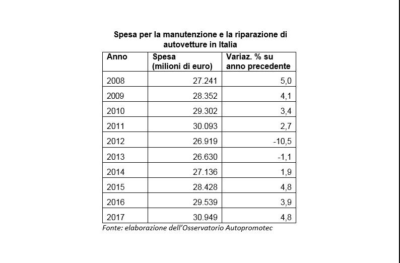 La spesa riparativa cresce per il 4° anno consecutivo