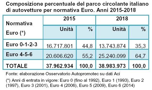Un' auto su tre in Italia ha più di 13 anni