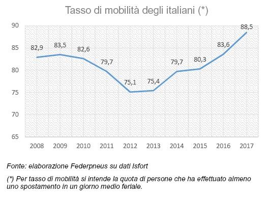 Nel 2017 cresce ancora il tasso di mobilità degli italiani