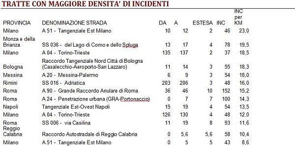 Incidenti in aumento, 7 su 10 sulle strade urbane
