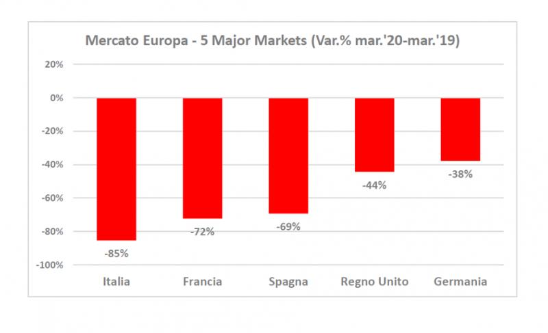 Covid-19: crollano a marzo i 5 principali mercati auto europei. Italia la più colpita