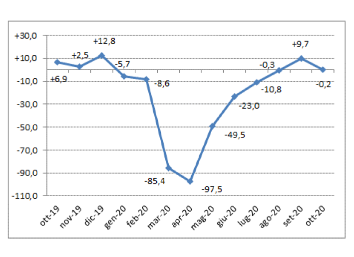 Il mercato auto si ferma di nuovo ad ottobre